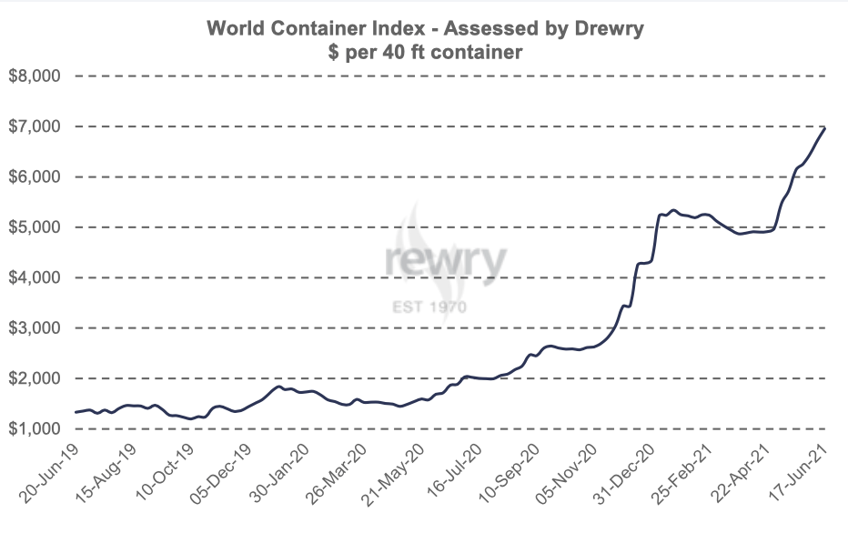 Sea Freight Price Predictions for 2021 (What & Why!)